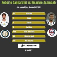 Roberto Gagliardini vs Kwadwo Asamoah h2h player stats