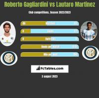 Roberto Gagliardini vs Lautaro Martinez h2h player stats