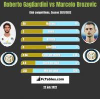 Roberto Gagliardini vs Marcelo Brozovic h2h player stats