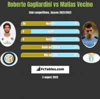Roberto Gagliardini vs Matias Vecino h2h player stats