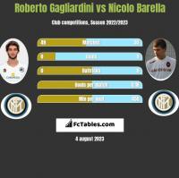 Roberto Gagliardini vs Nicolo Barella h2h player stats