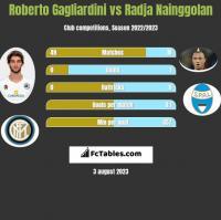 Roberto Gagliardini vs Radja Nainggolan h2h player stats