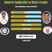 Roberto Gagliardini vs Remo Freuler h2h player stats