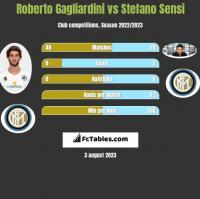 Roberto Gagliardini vs Stefano Sensi h2h player stats