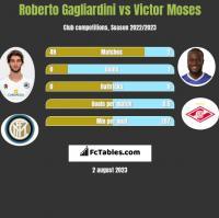 Roberto Gagliardini vs Victor Moses h2h player stats