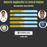 Roberto Gagliardini vs Achraf Hakimi h2h player stats