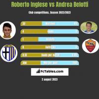 Roberto Inglese vs Andrea Belotti h2h player stats