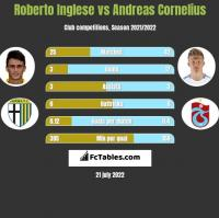 Roberto Inglese vs Andreas Cornelius h2h player stats