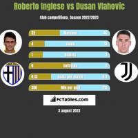 Roberto Inglese vs Dusan Vlahovic h2h player stats