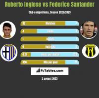 Roberto Inglese vs Federico Santander h2h player stats