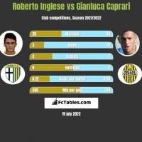 Roberto Inglese vs Gianluca Caprari h2h player stats
