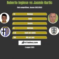 Roberto Inglese vs Jasmin Kurtic h2h player stats