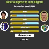 Roberto Inglese vs Luca Siligardi h2h player stats