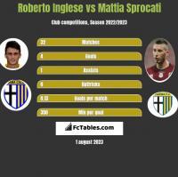 Roberto Inglese vs Mattia Sprocati h2h player stats