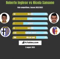 Roberto Inglese vs Nicola Sansone h2h player stats