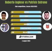 Roberto Inglese vs Patrick Cutrone h2h player stats