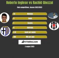 Roberto Inglese vs Rachid Ghezzal h2h player stats