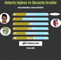 Roberto Inglese vs Riccardo Orsolini h2h player stats