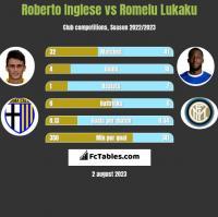 Roberto Inglese vs Romelu Lukaku h2h player stats