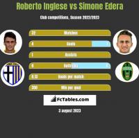 Roberto Inglese vs Simone Edera h2h player stats