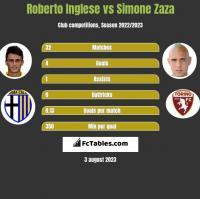 Roberto Inglese vs Simone Zaza h2h player stats
