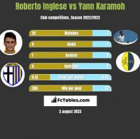 Roberto Inglese vs Yann Karamoh h2h player stats