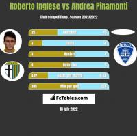 Roberto Inglese vs Andrea Pinamonti h2h player stats