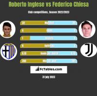 Roberto Inglese vs Federico Chiesa h2h player stats