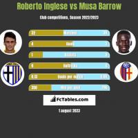 Roberto Inglese vs Musa Barrow h2h player stats