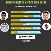 Roberto Inglese vs Riccardo Sottil h2h player stats