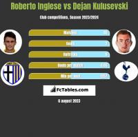 Roberto Inglese vs Dejan Kulusevski h2h player stats