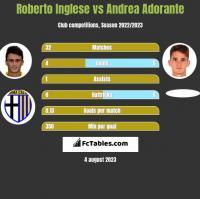 Roberto Inglese vs Andrea Adorante h2h player stats