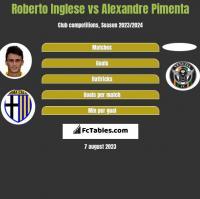 Roberto Inglese vs Alexandre Pimenta h2h player stats