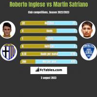 Roberto Inglese vs Martin Satriano h2h player stats