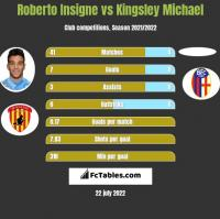 Roberto Insigne vs Kingsley Michael h2h player stats