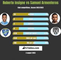Roberto Insigne vs Samuel Armenteros h2h player stats