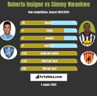 Roberto Insigne vs Simmy Nwankwo h2h player stats