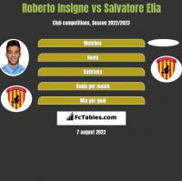 Roberto Insigne vs Salvatore Elia h2h player stats