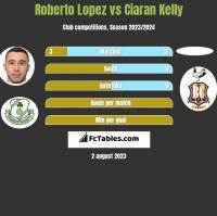 Roberto Lopez vs Ciaran Kelly h2h player stats