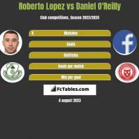 Roberto Lopez vs Daniel O'Reilly h2h player stats