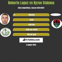 Roberto Lopez vs Kyron Stabana h2h player stats