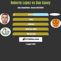 Roberto Lopez vs Dan Casey h2h player stats