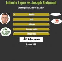 Roberto Lopez vs Joseph Redmond h2h player stats