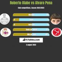 Roberto Olabe vs Alvaro Pena h2h player stats