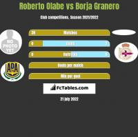 Roberto Olabe vs Borja Granero h2h player stats