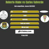 Roberto Olabe vs Carlos Valverde h2h player stats