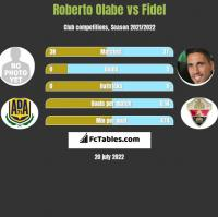 Roberto Olabe vs Fidel Chaves h2h player stats