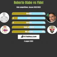 Roberto Olabe vs Fidel h2h player stats