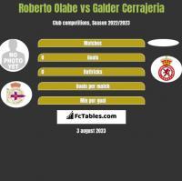 Roberto Olabe vs Galder Cerrajeria h2h player stats