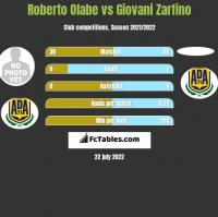 Roberto Olabe vs Giovani Zarfino h2h player stats